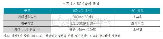 """""""5G 기술 상용화…보험산업 전반에 영향 미칠 것"""""""